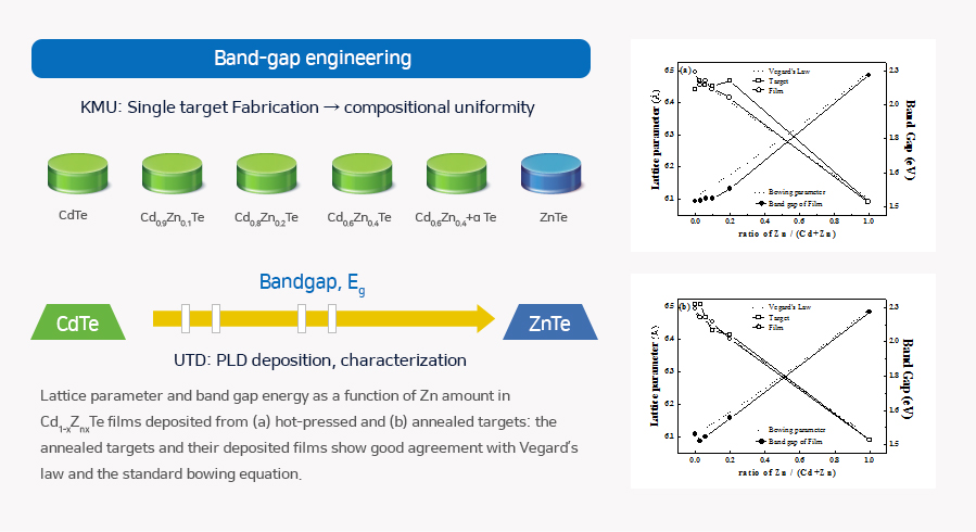 Bandgap Engineering of CdZnTe for Photo Diodes