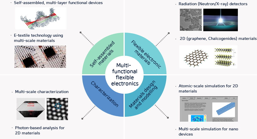 Multi-functional flexble electronics 	-Self-assembled materials/Self-assembled, multi-layer functional devices/Photon-based analysis for 2D materials 	-Flexible electronic materials/Radiation (Neutron/X-ray) detectors/2D (graphene, Chalcogenides) materials 	-Characterization/Multi-scale characterization/E-textile technology using multi-scale materials 	-Materials design and modelling/Atomic-scale simulation for 2D materials/Multi-scale simulation for nano devices